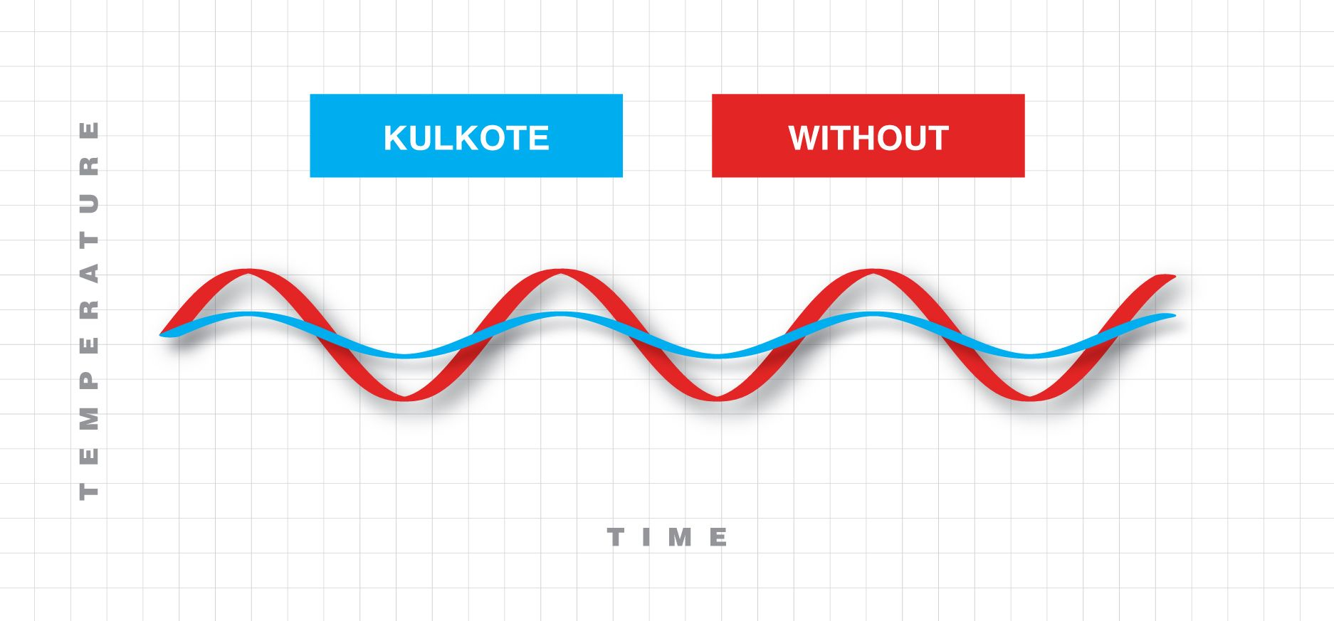 KulKote Temperature regulation